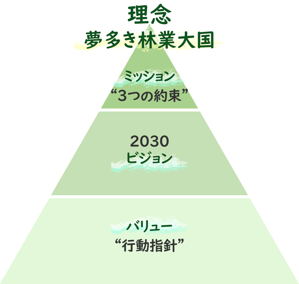 理念「夢多き林業王国」…ミッション(3つの約束)、2030ビジョン、バリュー(行動指針)
